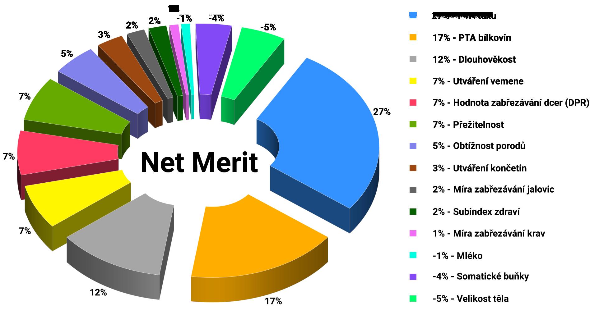 Graf Net Merit